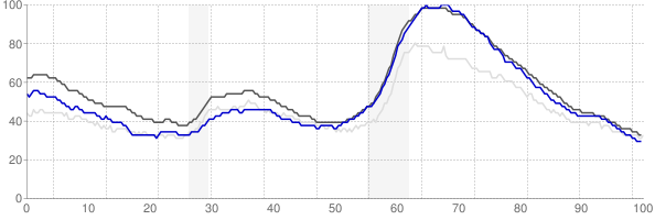 Sacramento, California monthly unemployment rate chart